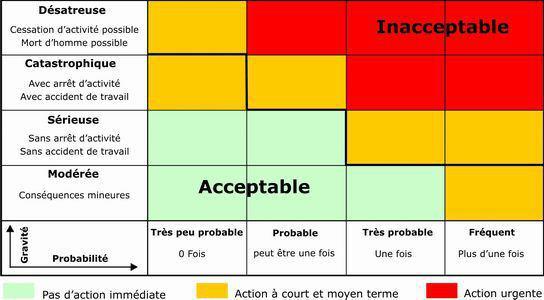 Tableau de probabilité des risques acceptables et inacceptables